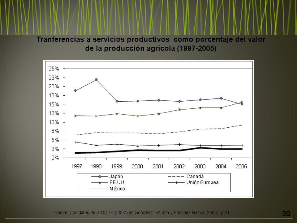 Tranferencias a servicios productivos como porcentaje del valor de la producción agrícola (1997-2005)