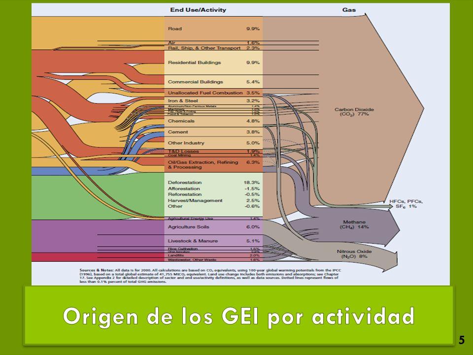 Origen de los GEI por actividad