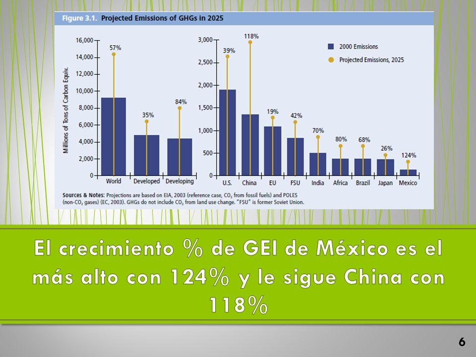 El crecimiento % de GEI de México es el más alto con 124% y le sigue China con 118%