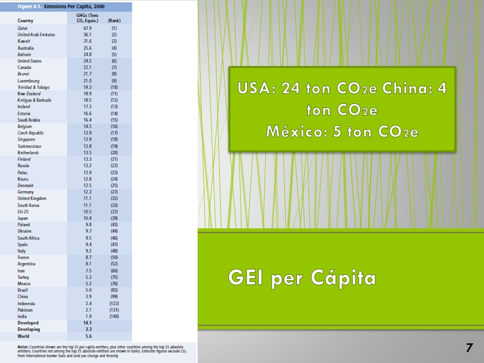 USA: 24 ton CO2e China: 4 ton CO2e