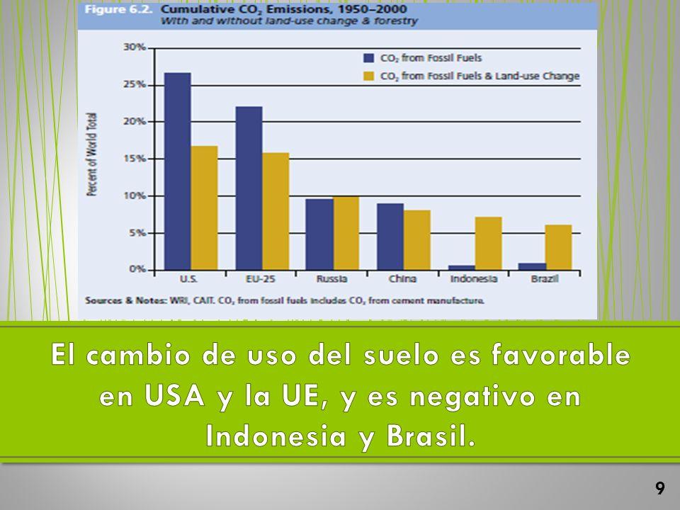 El cambio de uso del suelo es favorable en USA y la UE, y es negativo en Indonesia y Brasil.