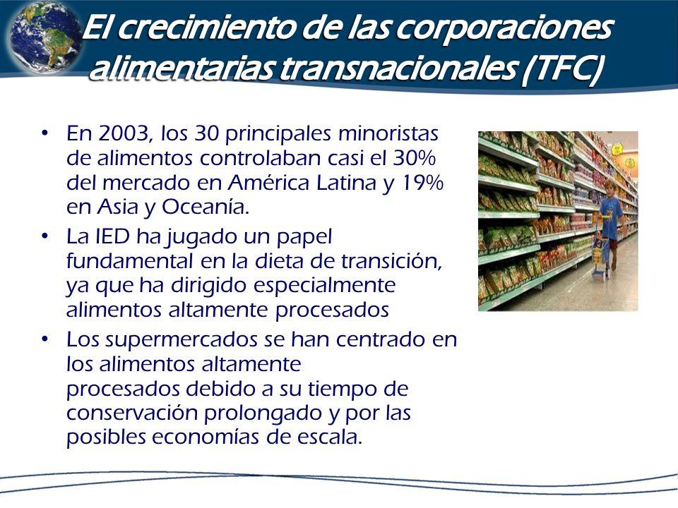 El crecimiento de las corporaciones alimentarias transnacionales (TFC)