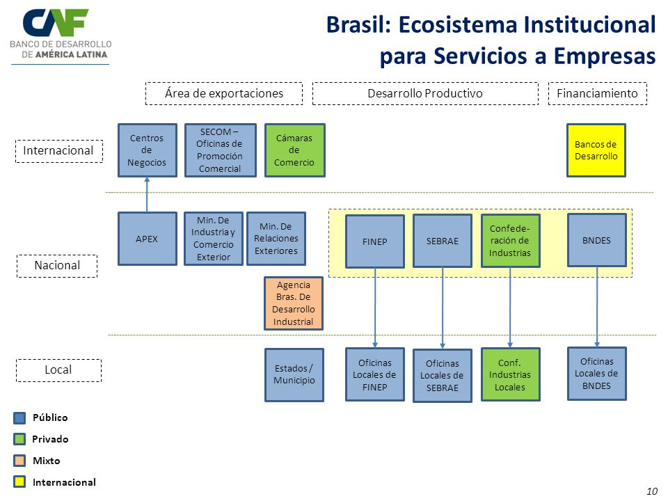 Brasil: Ecosistema Institucional para Servicios a Empresas