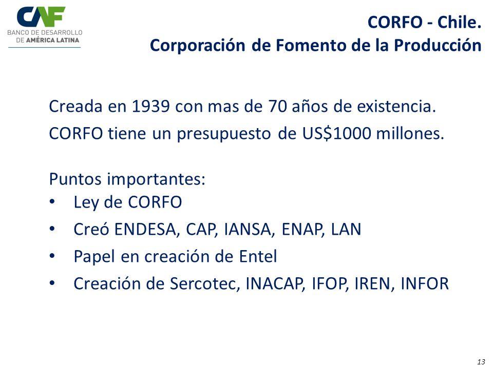 CORFO - Chile.Corporación de Fomento de la Producción. Creada en 1939 con mas de 70 años de existencia.