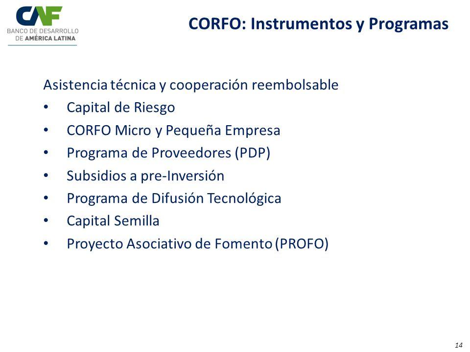 CORFO: Instrumentos y Programas