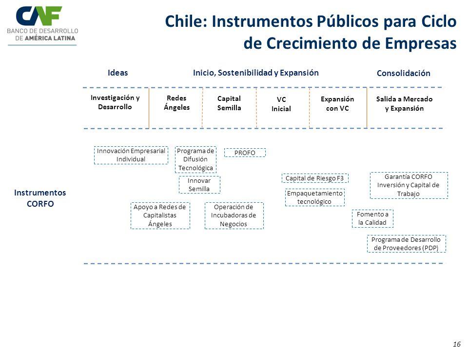 Chile: Instrumentos Públicos para Ciclo de Crecimiento de Empresas