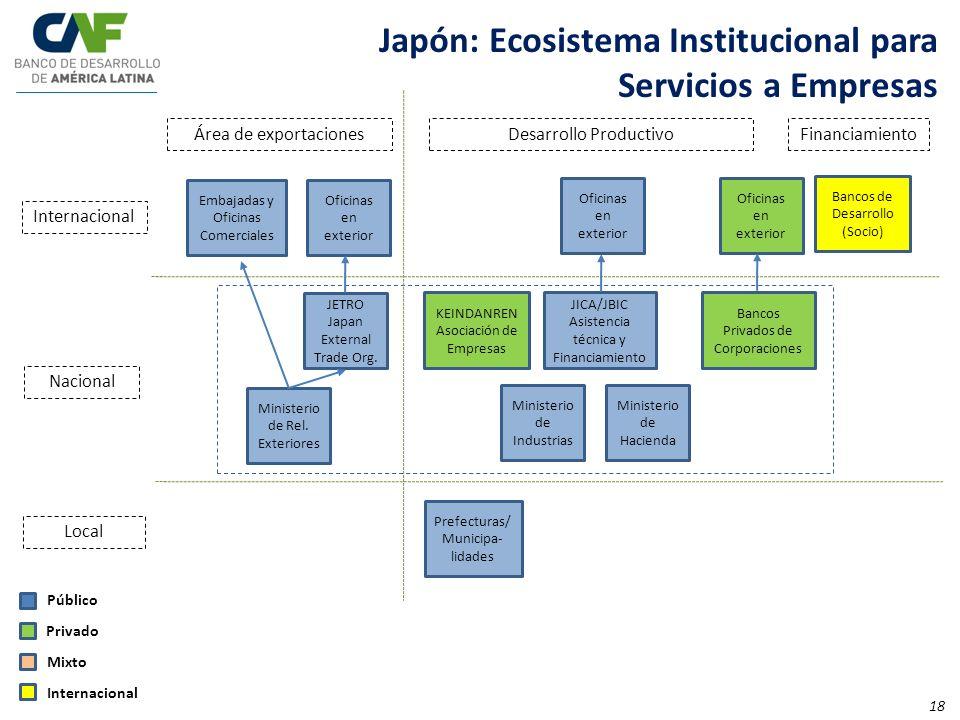 Japón: Ecosistema Institucional para Servicios a Empresas