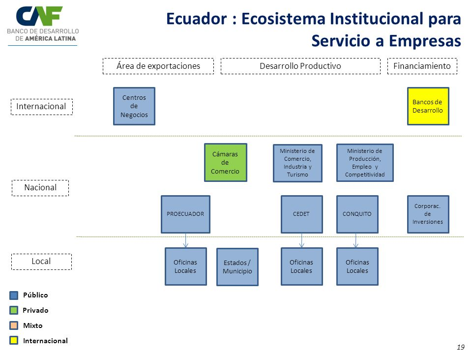Ecuador : Ecosistema Institucional para Servicio a Empresas
