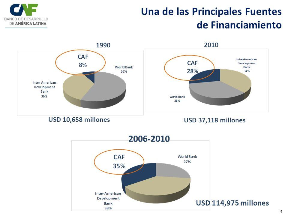 Una de las Principales Fuentes de Financiamiento