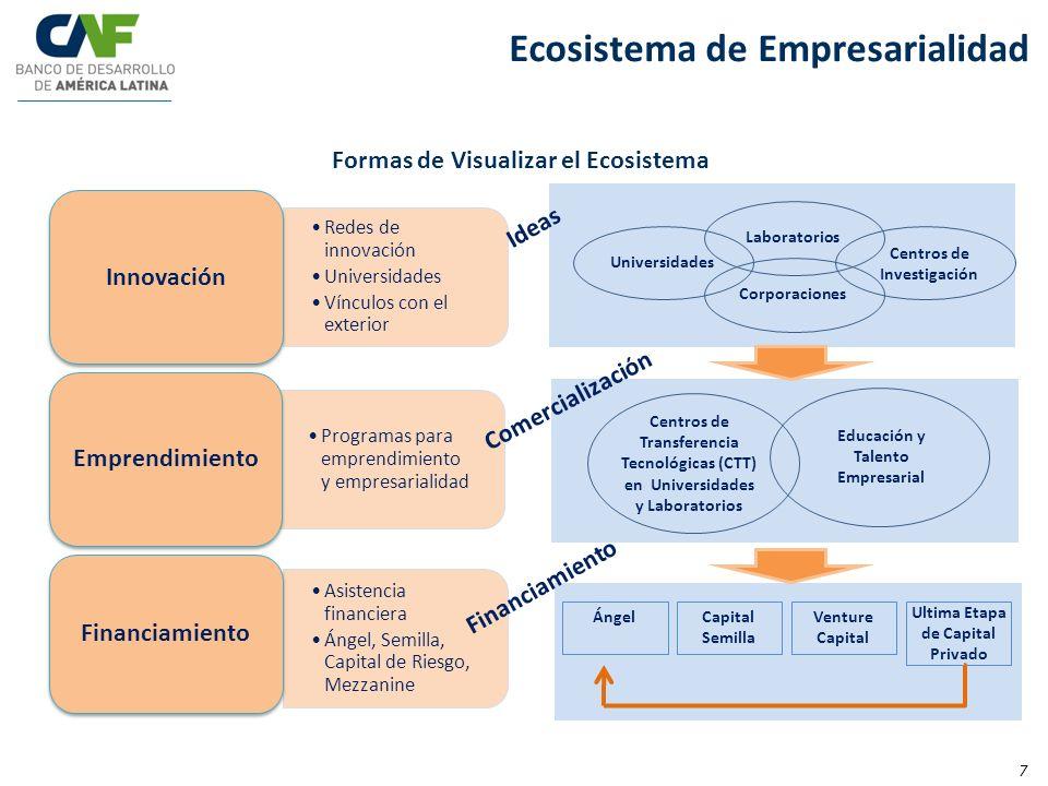 Ecosistema de Empresarialidad