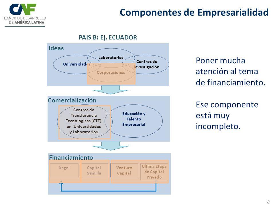 Componentes de Empresarialidad