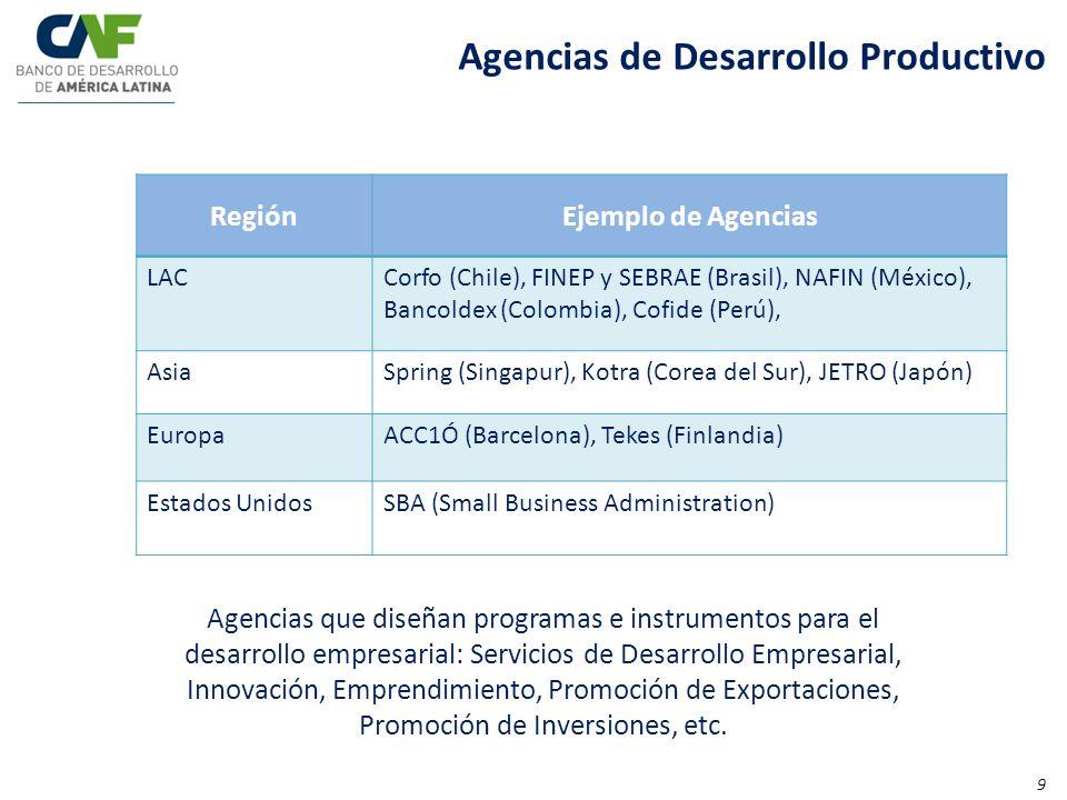 Agencias de Desarrollo Productivo