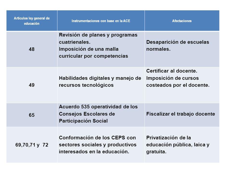 Revisión de planes y programas cuatrienales.