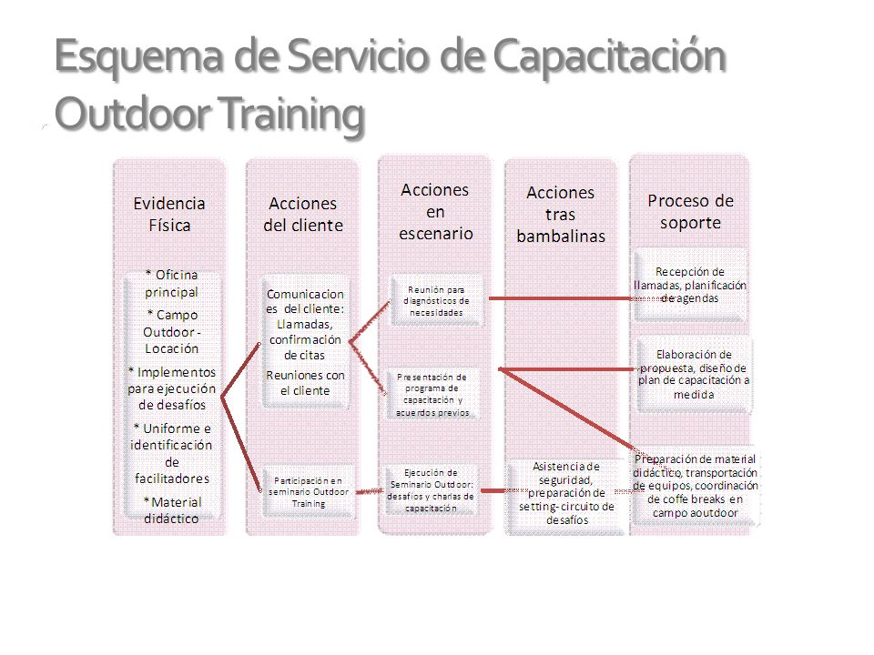 Esquema de Servicio de Capacitación Outdoor Training