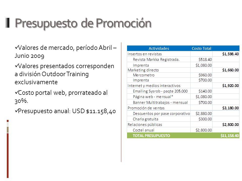 Presupuesto de Promoción