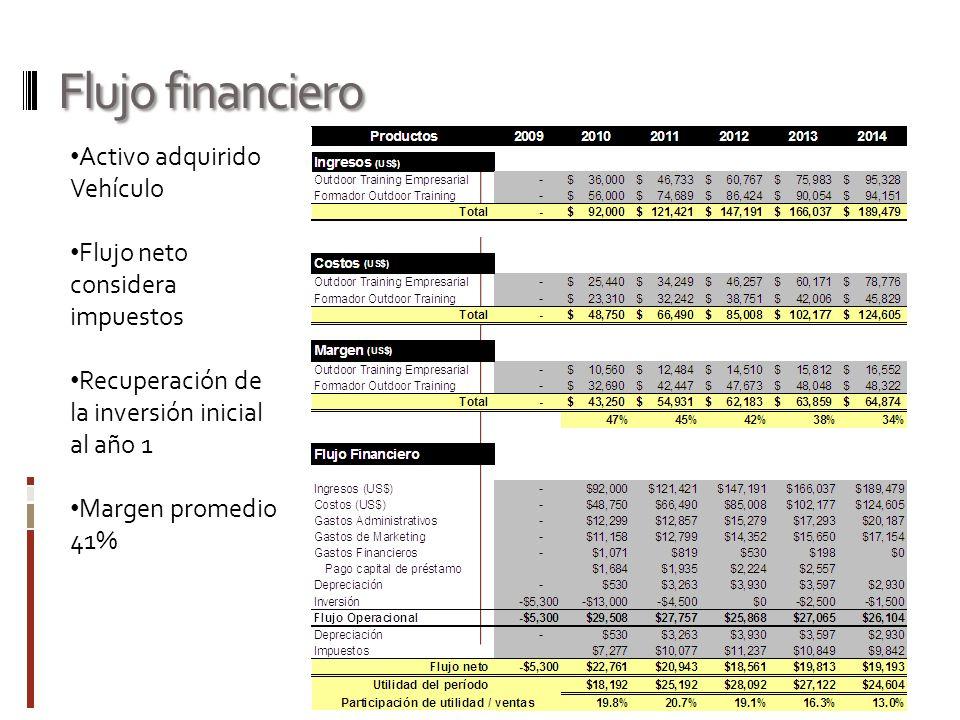 Flujo financiero Activo adquirido Vehículo
