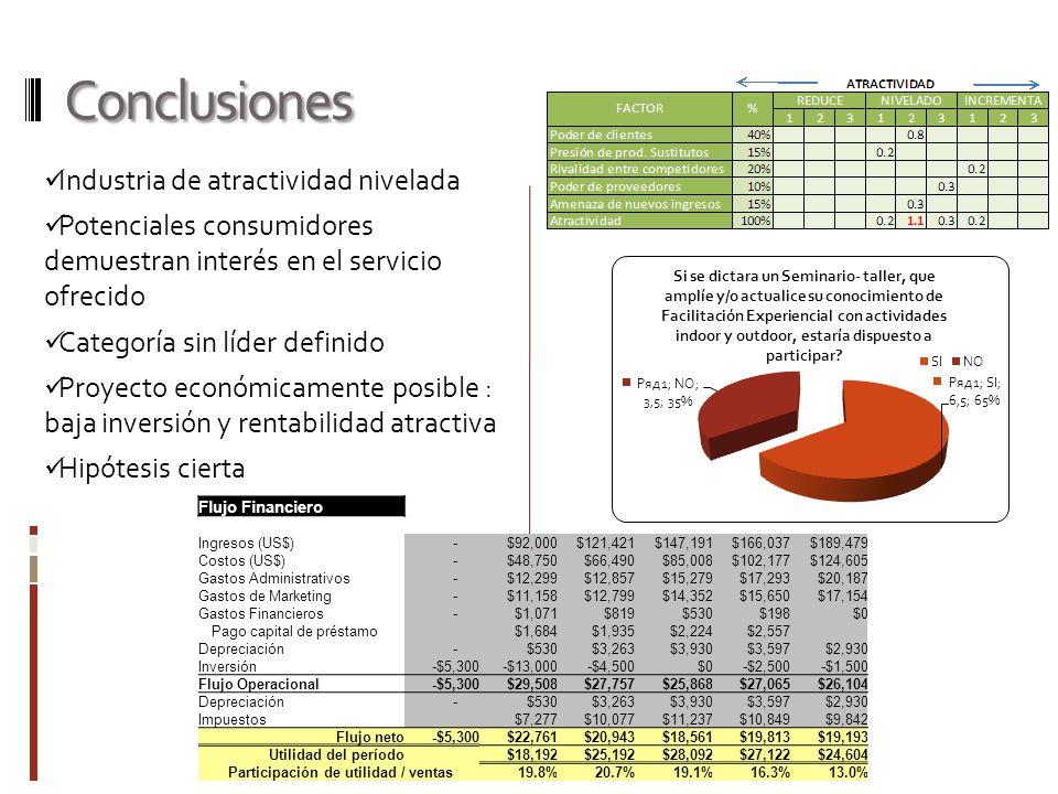 Participación de utilidad / ventas