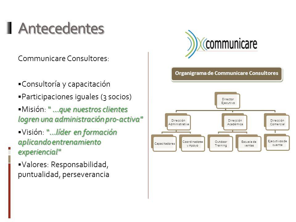 Organigrama de Communicare Consultores