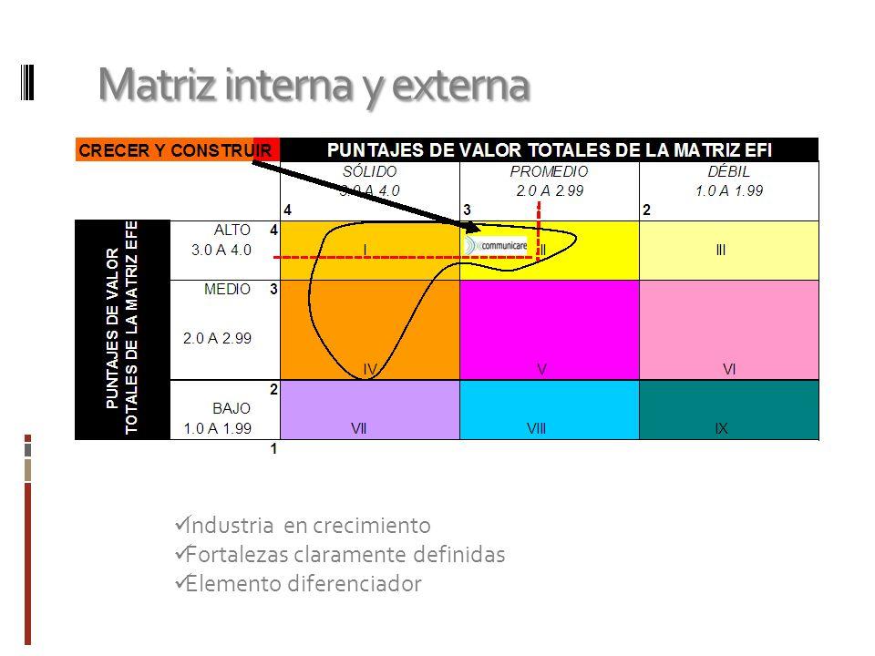 Matriz interna y externa