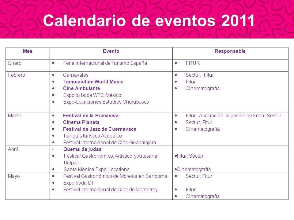 Calendario de eventos 2011 Mes Evento Responsable Enero
