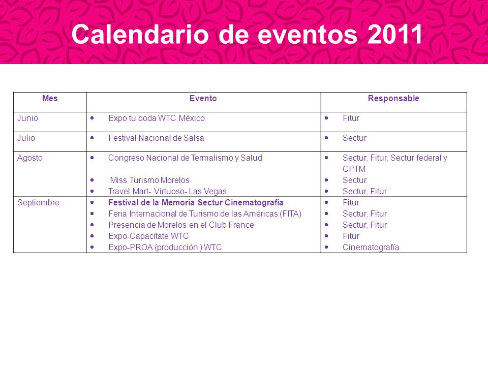 Calendario de eventos 2011 Mes Evento Responsable Junio