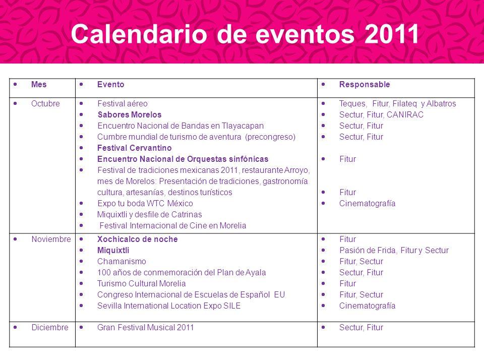 Calendario de eventos 2011 Mes Evento Responsable Octubre