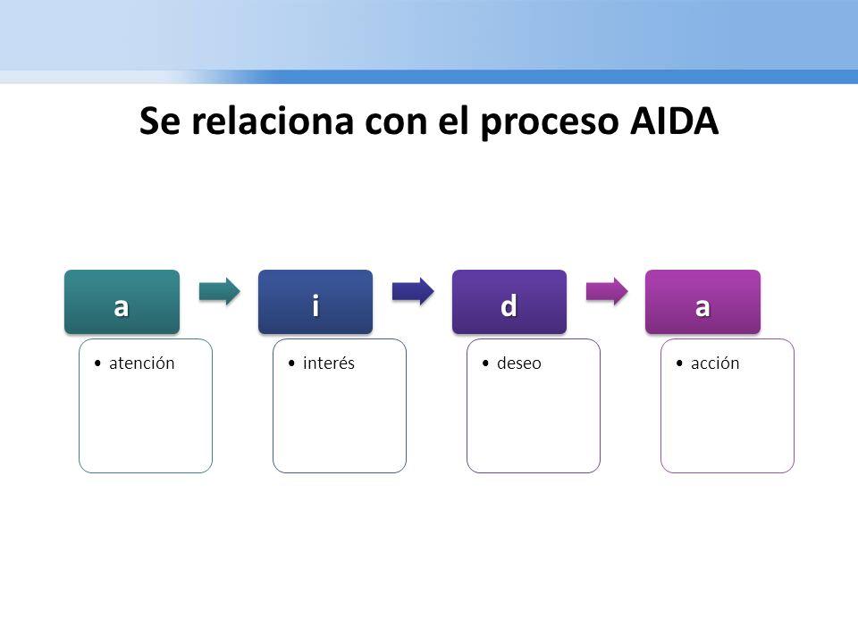 Se relaciona con el proceso AIDA