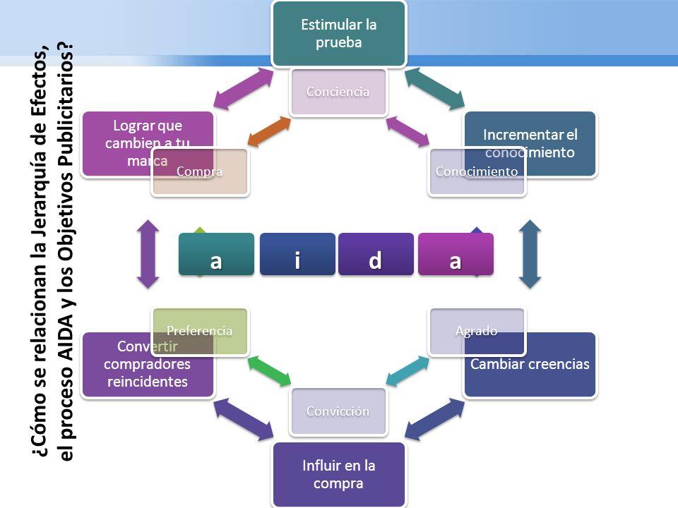 Estimular la prueba Incrementar el conocimiento. Cambiar creencias. Influir en la compra. Convertir compradores reincidentes.