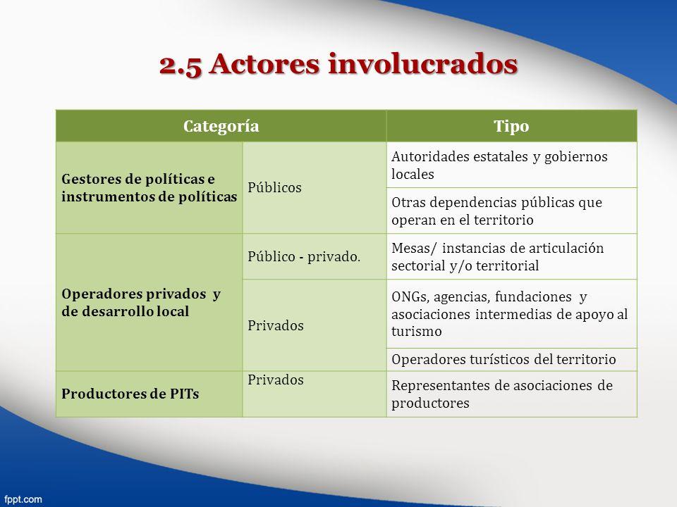 2.5 Actores involucrados Categoría Tipo