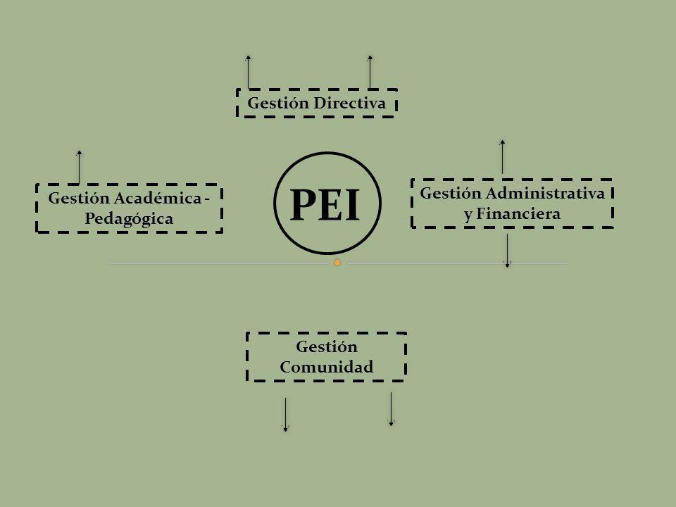 Gestión Administrativa y Financiera Gestión Académica - Pedagógica