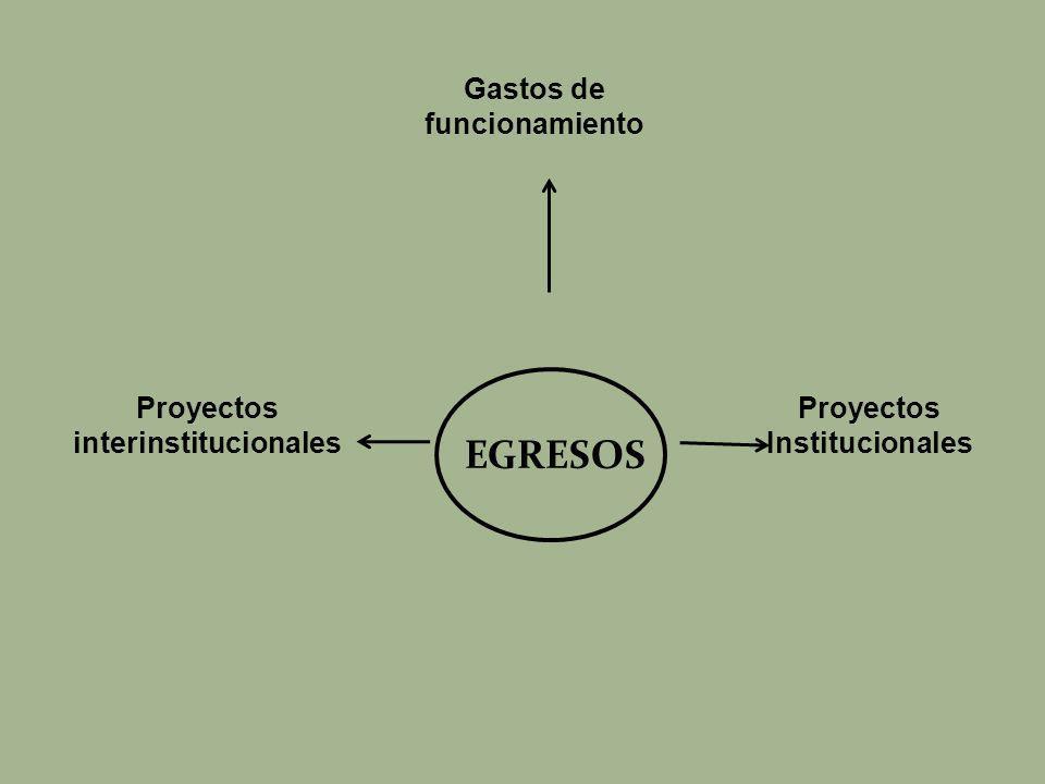 EGRESOS Gastos de funcionamiento Proyectos interinstitucionales