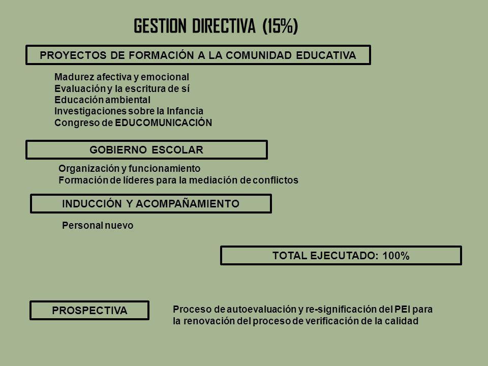 GESTION DIRECTIVA (15%) PROYECTOS DE FORMACIÓN A LA COMUNIDAD EDUCATIVA. Madurez afectiva y emocional.