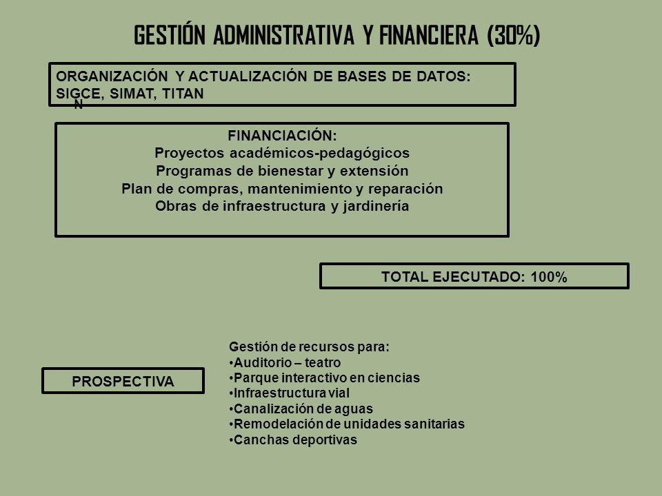 GESTIÓN ADMINISTRATIVA Y FINANCIERA (30%)