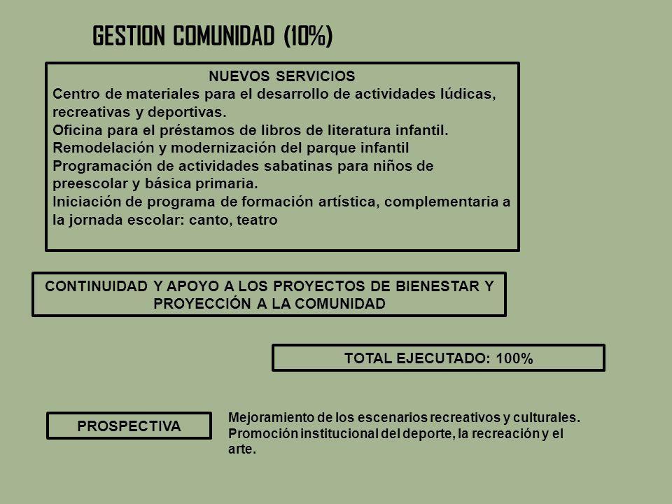 GESTION COMUNIDAD (10%) NUEVOS SERVICIOS