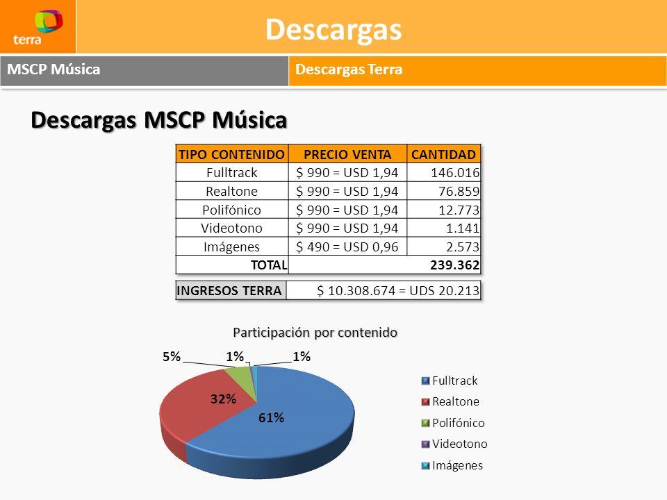 Descargas Descargas MSCP Música MSCP Música Descargas Terra