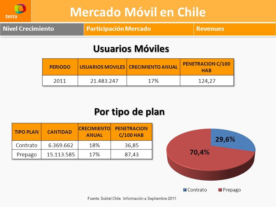 Mercado Móvil en Chile Usuarios Móviles Por tipo de plan