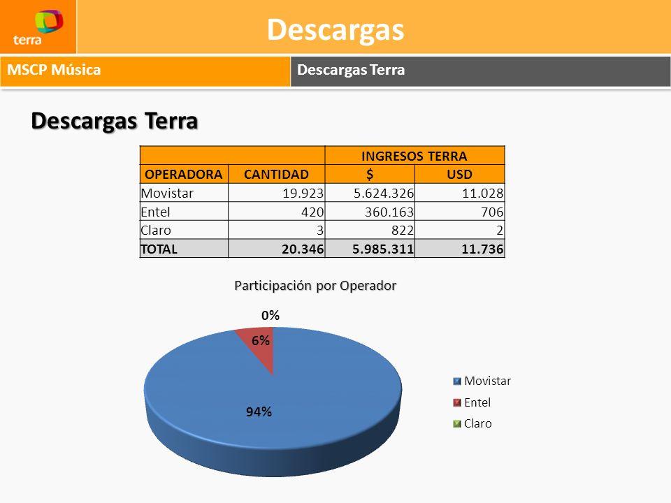 Descargas Descargas Terra MSCP Música Descargas Terra INGRESOS TERRA