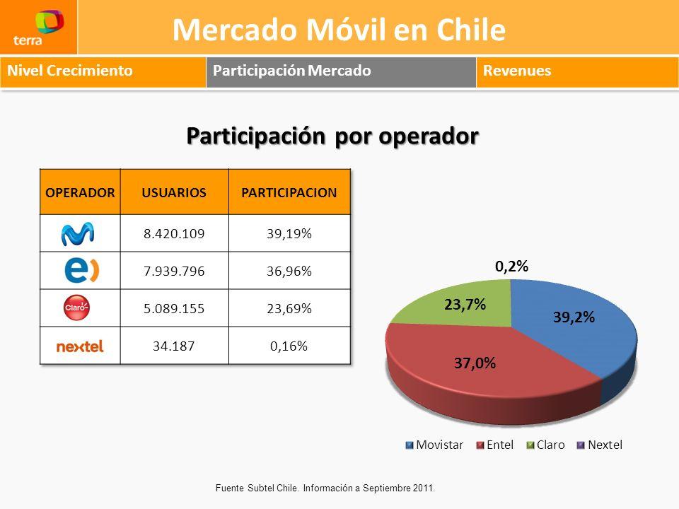 Mercado Móvil en Chile Participación por operador Nivel Crecimiento