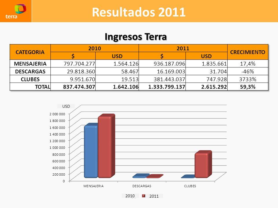Resultados 2011 Ingresos Terra CATEGORIA 2010 2011 CRECIMIENTO $ USD