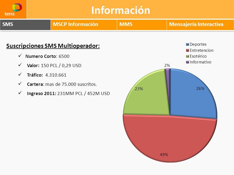 Información Suscripciones SMS Multioperador: SMS MSCP Información MMS
