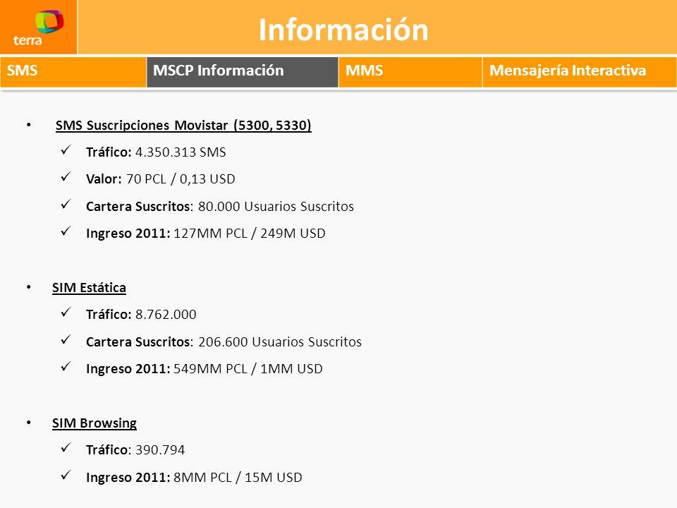 Información SMS MSCP Información MMS Mensajería Interactiva