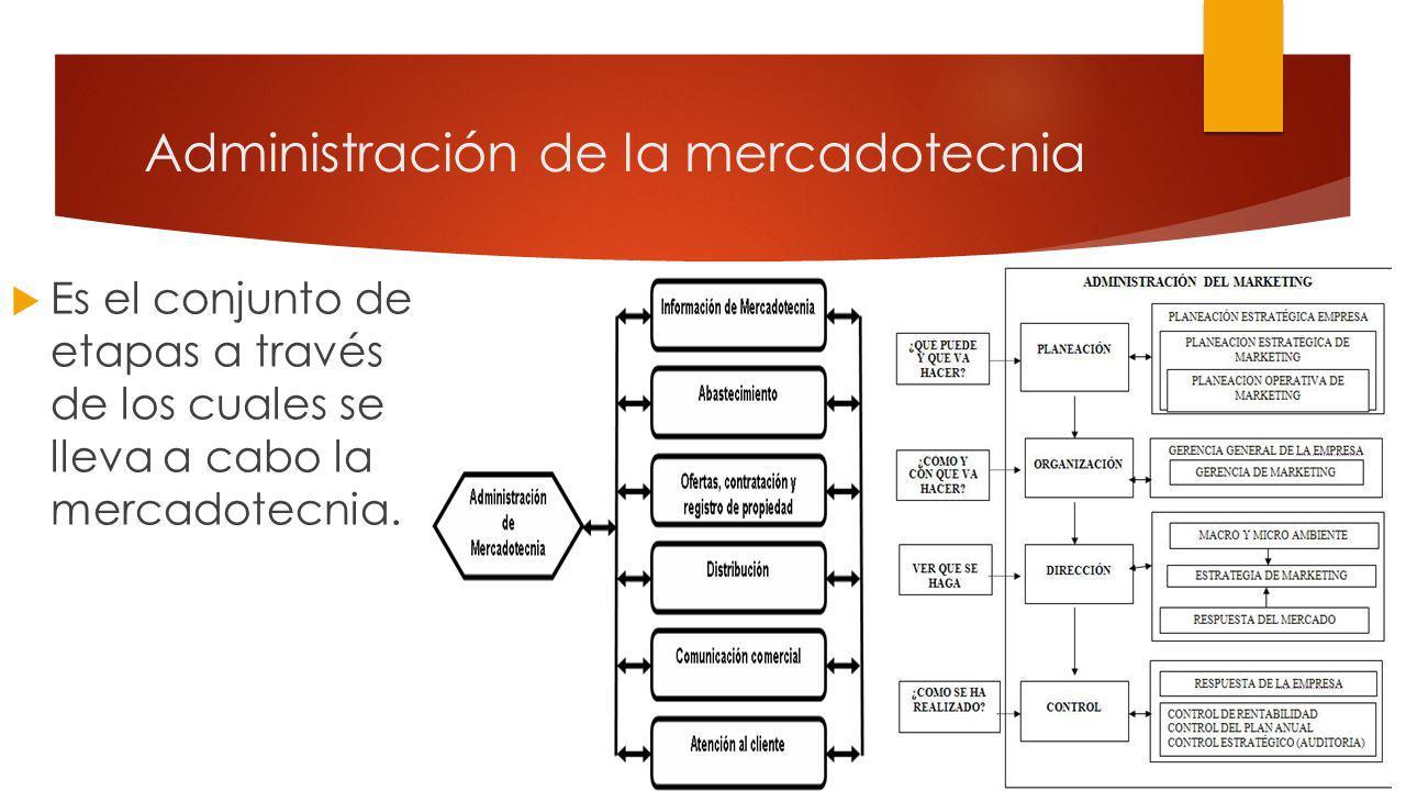 Administración de la mercadotecnia