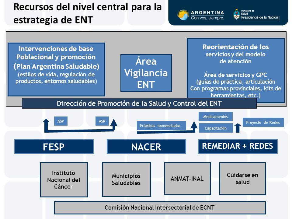 Recursos del nivel central para la estrategia de ENT
