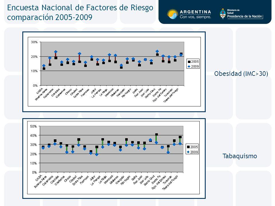 Encuesta Nacional de Factores de Riesgo comparación 2005-2009