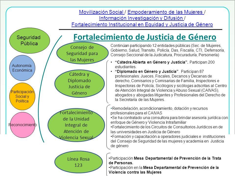 Fortalecimiento de Justicia de Género