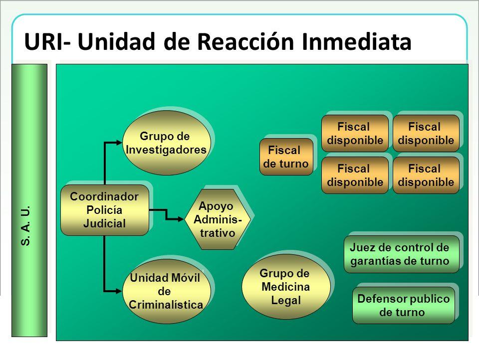 URI- Unidad de Reacción Inmediata
