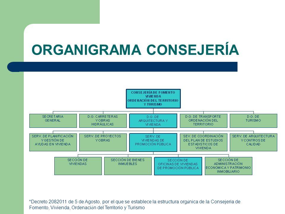 ORGANIGRAMA CONSEJERÍA
