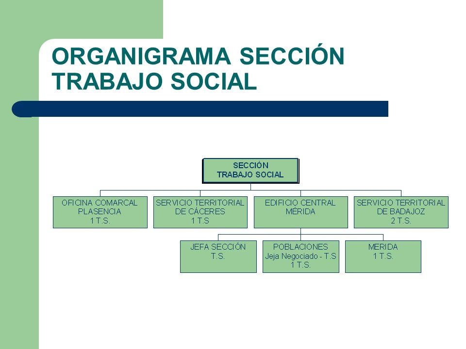 ORGANIGRAMA SECCIÓN TRABAJO SOCIAL