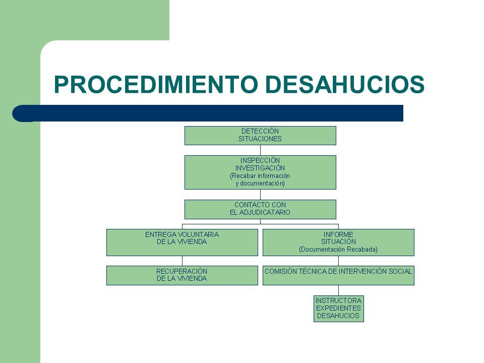 PROCEDIMIENTO DESAHUCIOS