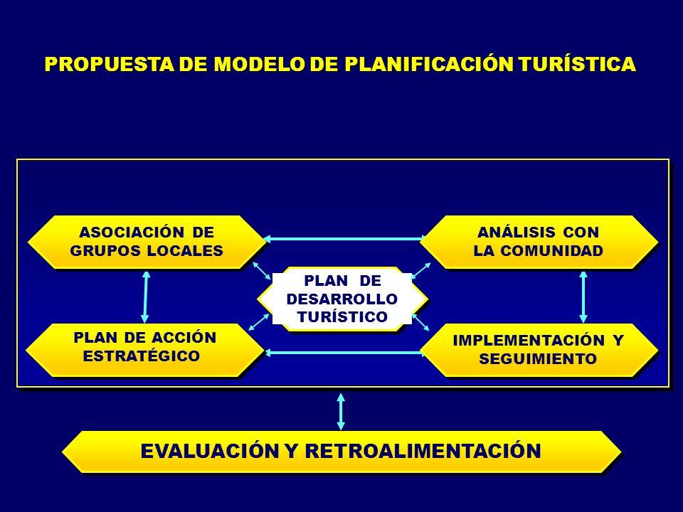 PROPUESTA DE MODELO DE PLANIFICACIÓN TURÍSTICA
